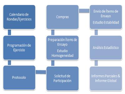 El Proyecto Acredia tiene como objetivo mejorar la calidad y los procesos en los servicios de anatomía patológica españoles