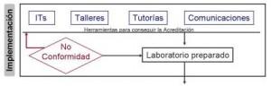 Desarrollo de la implementación de normas ISO laboratorios