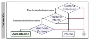 Evaluación y auditoría de la implementación de normas ISO en laboratorios