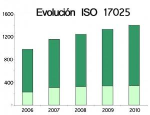 Evolución Norma ISO 17025