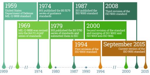 Estructura nueva norma ISO 9001
